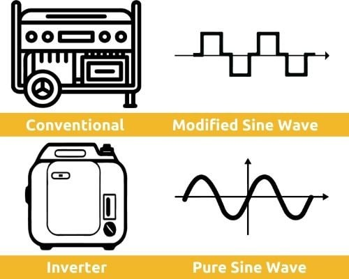 Conventional VS Inverter