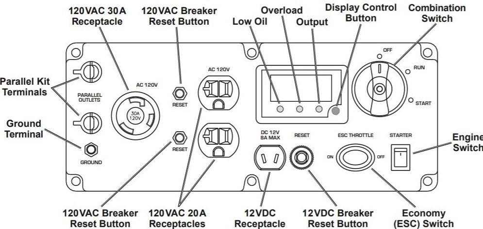 Predator 3500 Watt Generator Control Panel