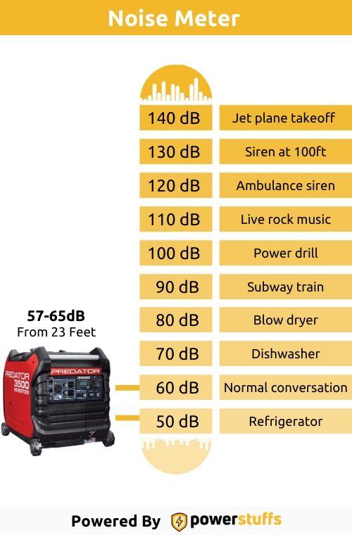 Predator 3500 Watt Generator Noise